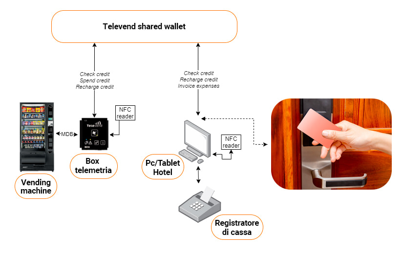 frigobar hotel wallet automatico