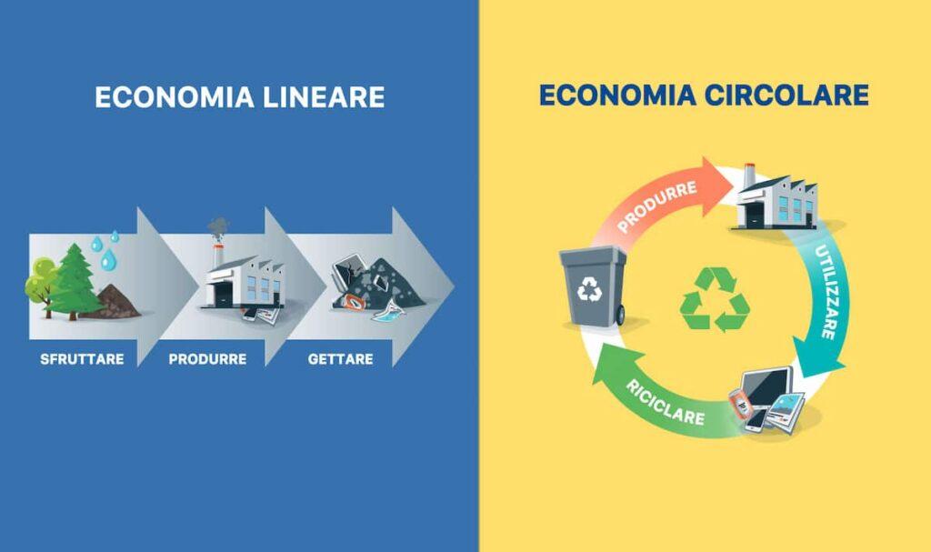 economia circolare noleggio operativo